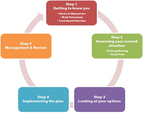 planning-steps